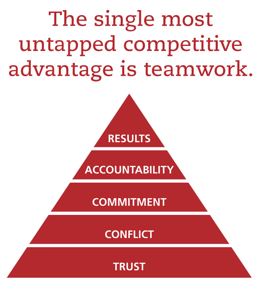 The single most untapped competitive advantage is teamwork.